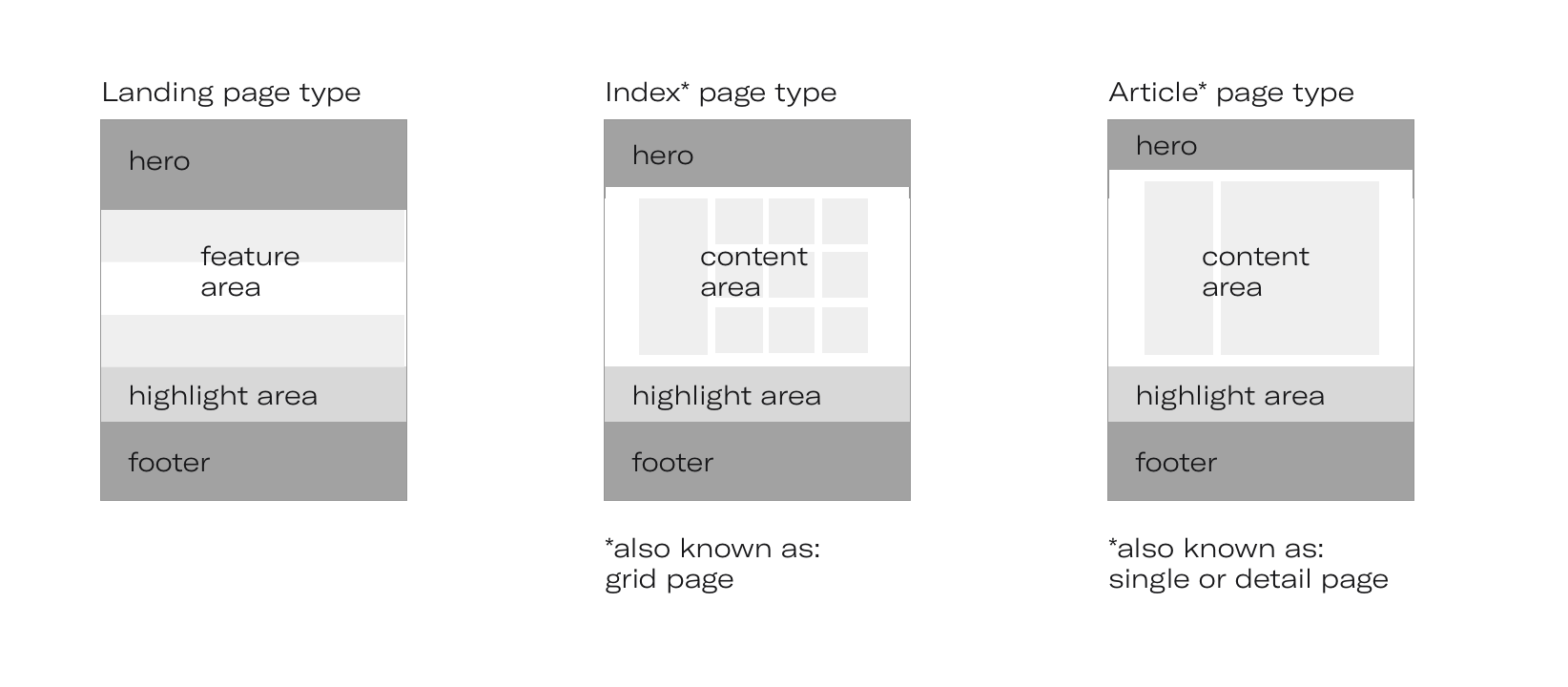 page-types